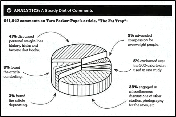Should The Pie Chart Be Retired Evalblog