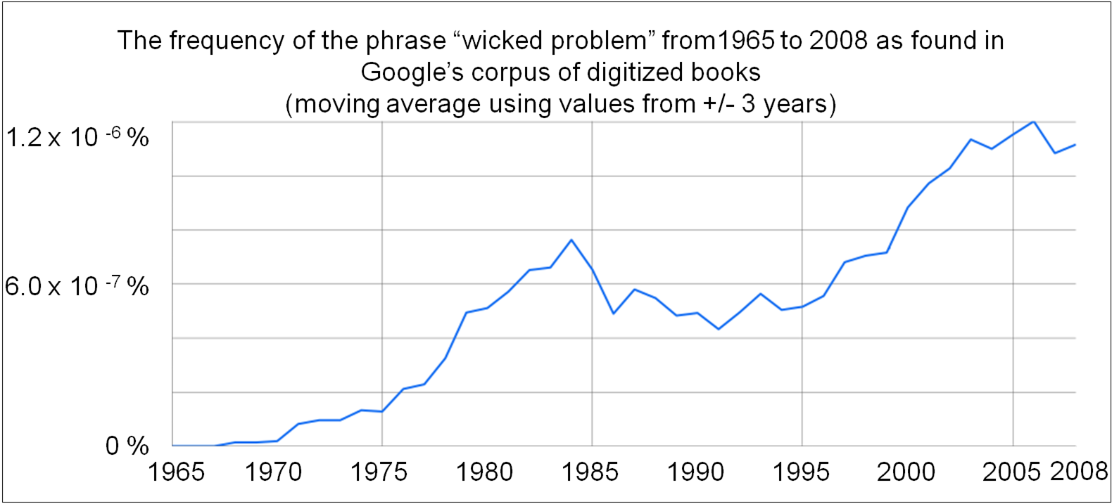 the wicked problem Wicked problems are not only usually complex, but they even resist defining solutions are not readily available, they require otherwise of thinking, but also need involvement of a variety of interested parties to work together.