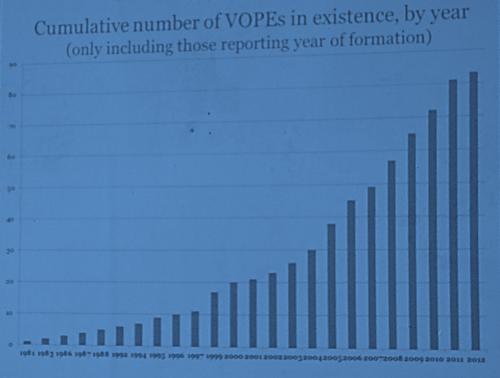 evalblog_afrea_2014_vope_graph